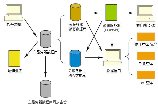 何谓数据的逻辑结构?何谓数据的存储结构?两者有何联系 ?图片