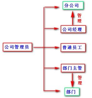 它由两部分组成(如图19) 左边:树状结构,展示各部门与员工的隶属关系
